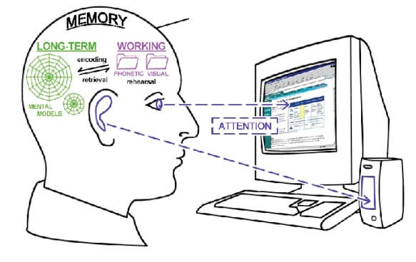 learning and memory through computer interaction Challenges like a computer due to short term memory issues otherwise they may communicate their feelings through behavior or shutting down.