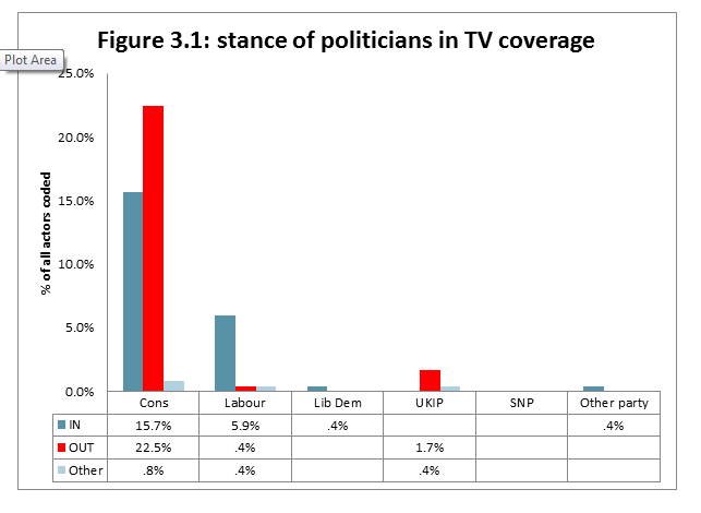 Figure 3.1: stance of politicians in TV coverage