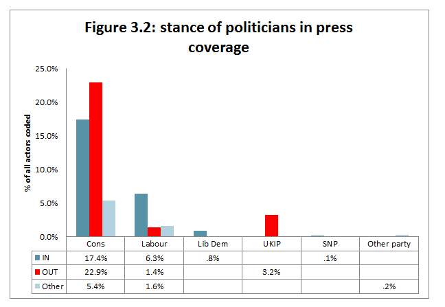 Figure 3.2: stance of politicians in press coverage