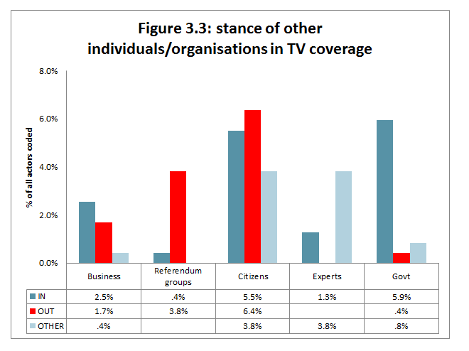 Figure 3.3: stance of other individuals/organisations in TV coverage