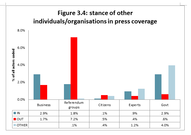 Figure 3.4: stance of other individuals/organisations in press coverage