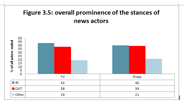 Figure 3.5: overall prominence of the stances of news actors