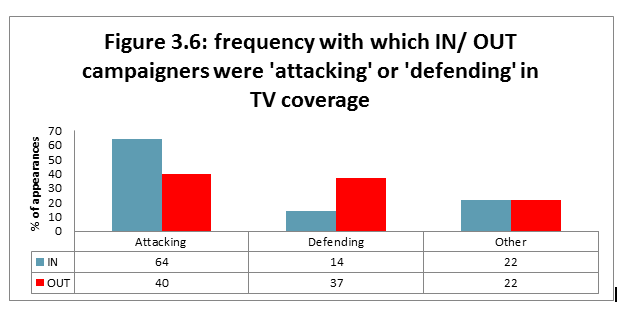 Figure 3.6: frequency with which IN/ OUT campaigners were 'attacking' or 'defending' in TV coverage