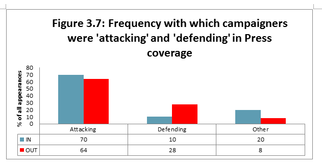 Figure 3.7: Frequency with which campaigners were 'attacking' and 'defending' in Press coverage