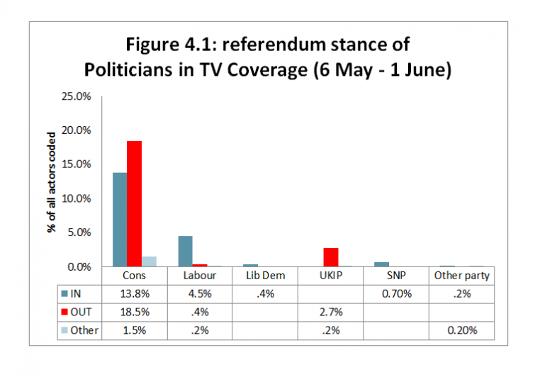 Figure 4.1: referendum stance of Politicians in TV Coverage (6 May - 1 June)