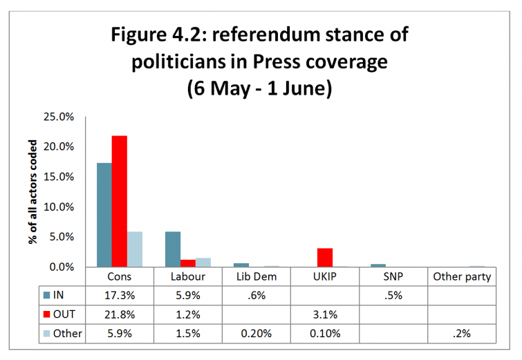 Figure 4.2: referendum stance of politicians in Press coverage (6 May - 1 June)