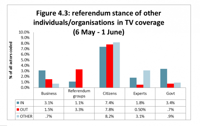 Figure 4.3: referendum stance of other individuals/organisations in TV coverage (6 May - 1 June)