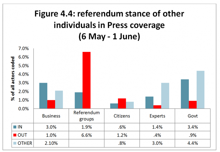 Figure 4.4: referendum stance of other individuals in Press coverage (6 May - 1 June)
