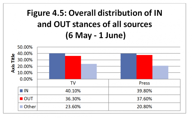 Figure 4.5: Overall distribution of IN and OUT stances of all sources (6 May - 1 June)