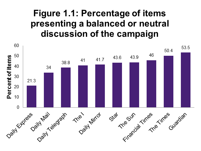 Figure 1.1: Percentage of items presenting a balanced or neutral discussion of the campaign