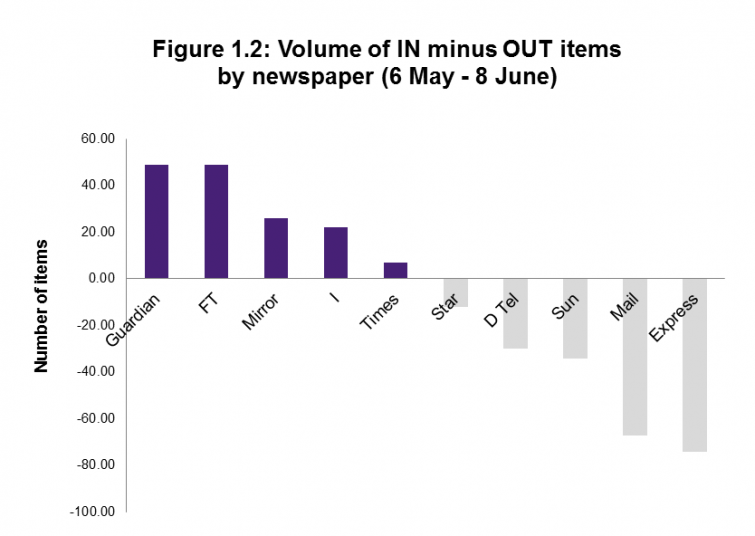 Figure 1.2: Volume of IN minus OUT items by newspaper (6 May - 8 June)
