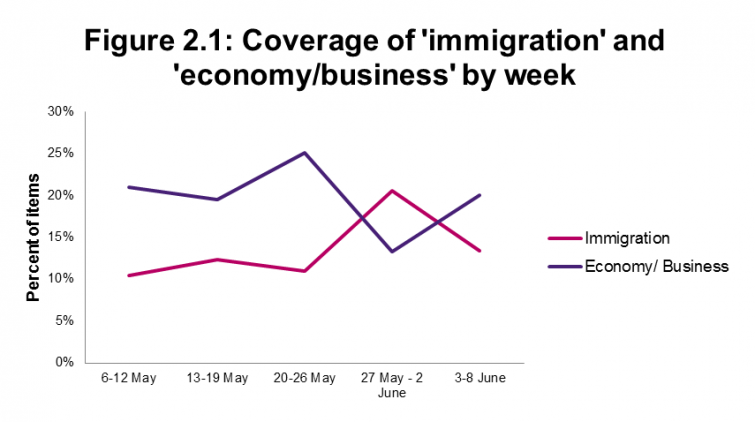 Figure 2.1: Coverage of 'immigration' and 'economy/business' by week