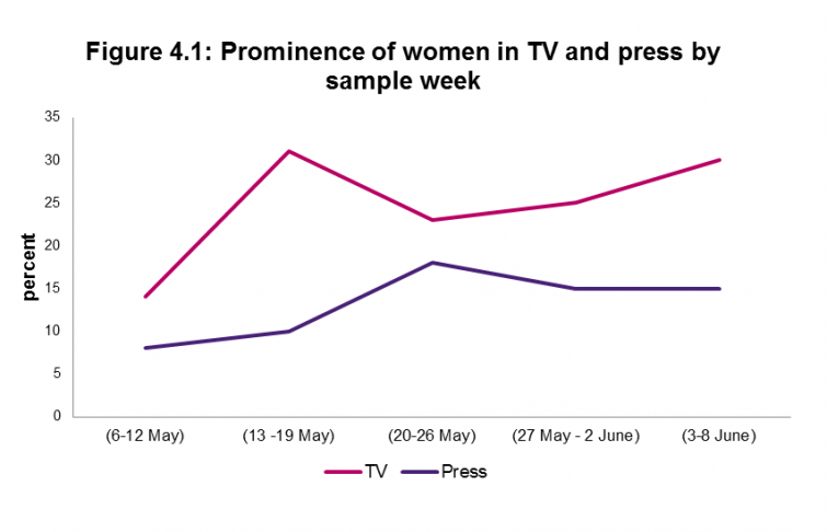 Figure 4.1: Prominence of women in TV and press by sample week