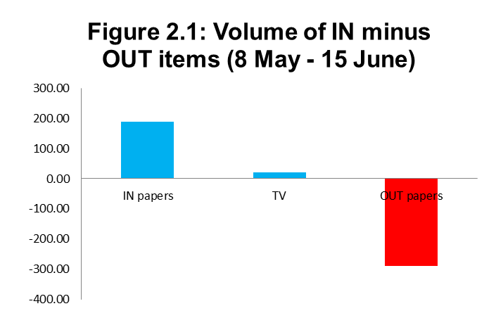 Figure 2.1: Volume of IN minus OUT items (8 May - 15 June)