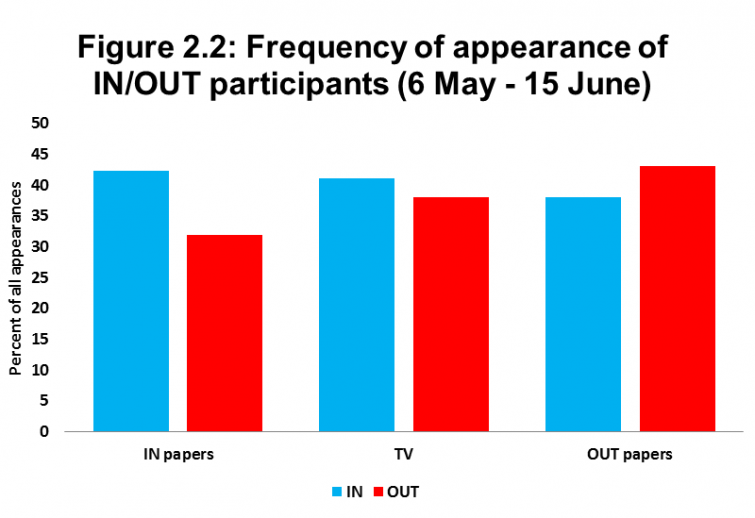 Figure 2.2: Frequency of appearance of IN/OUT participants (6 May - 15 June)