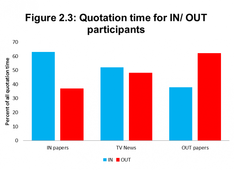 Figure 2.3: Quotation time for IN/ OUT participants