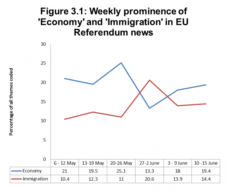 Figure 3.1: Weekly prominence of 'Economy' and 'Immigration' in EU Referendum news