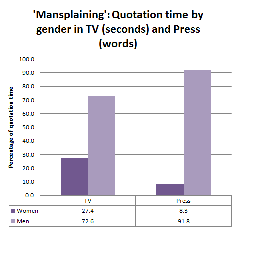 'Mansplaining': Quotation time by gender in TV (seconds) and Press (words)