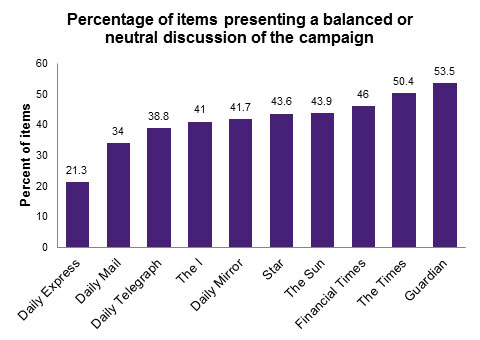 Percentage of items presenting a balanced or neutral discussion of the campaign