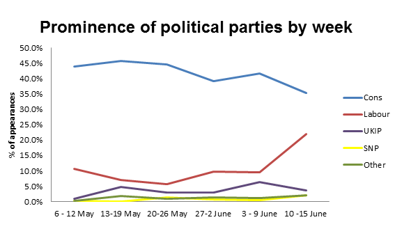 Prominence of political parties by week