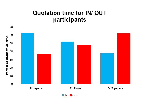 Quotation time for IN/ OUT participants