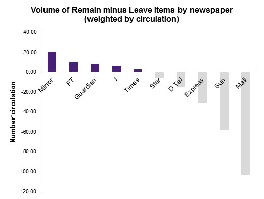 Volume of Remain minus Leave items by newspaper (weighted by circulation)