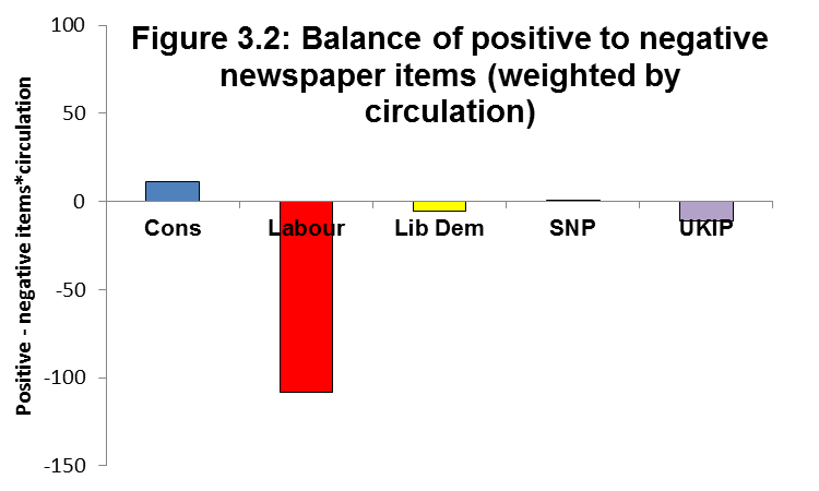 Figure 3.2: Balance of positive to negative newspaper items (weighted by circulation)