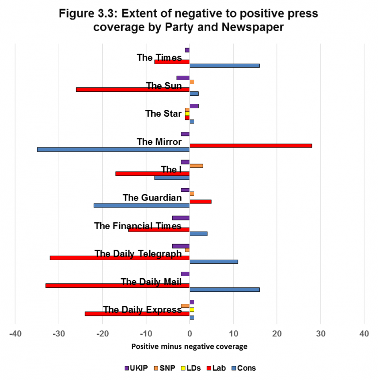 Figure 3.3: Extent of negative to positive press coverage by Party and Newspaper