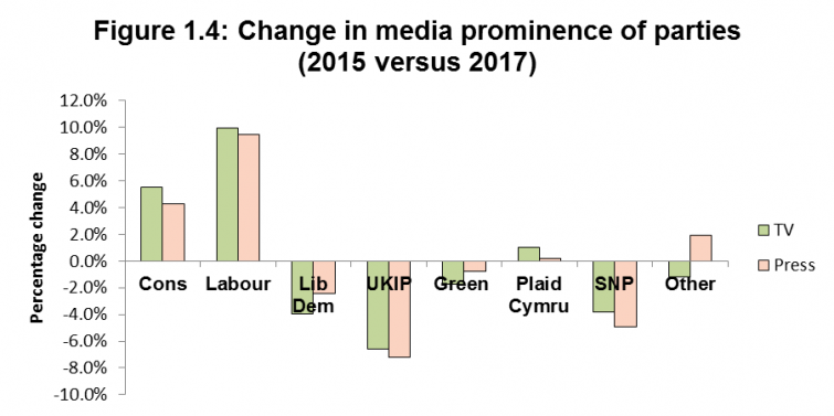 Figure 1.4: Change in media prominence of parties (2015 versus 2017)