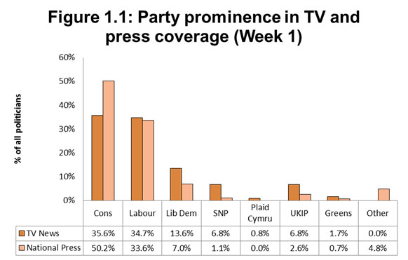 Figure 1.1: Party prominence in General Election 2017 TV and press coverage (Week 1)