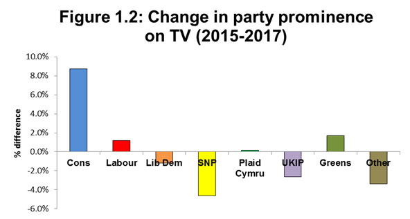 Figure 1.2: Change in party prominence on TV in the General Election (2015-2017)