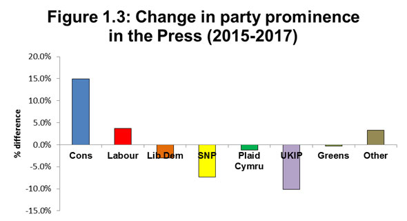Figure 3.1: Direct quotation of parties and their leaders in General Election 2017 (TV)