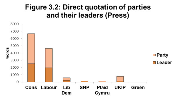 Figure 3.2: Direct quotation of parties and their leaders in General Election 2017 (Press)