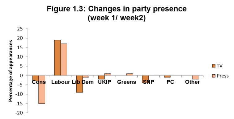 Figure 1.3: Changes in party presence (week 1/ week2)