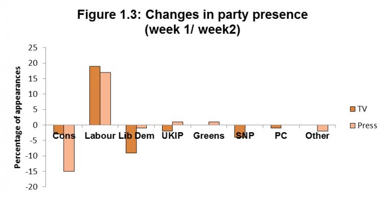 Figure 1.3: Changes in party presence (week 1/ week2)
