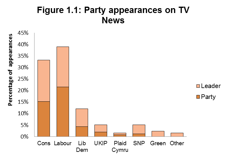 Figure 1.1: Party appearances on TV News
