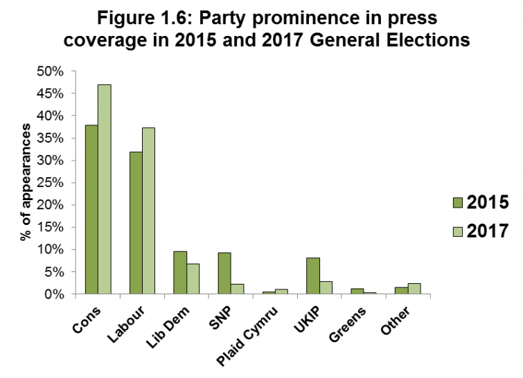 Figure 1.6 Party prominence in press coverage in 2015 and 2017 General Elections