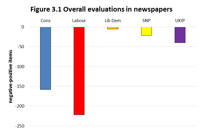 Figure 3.1 Overall evaluations in newspapers