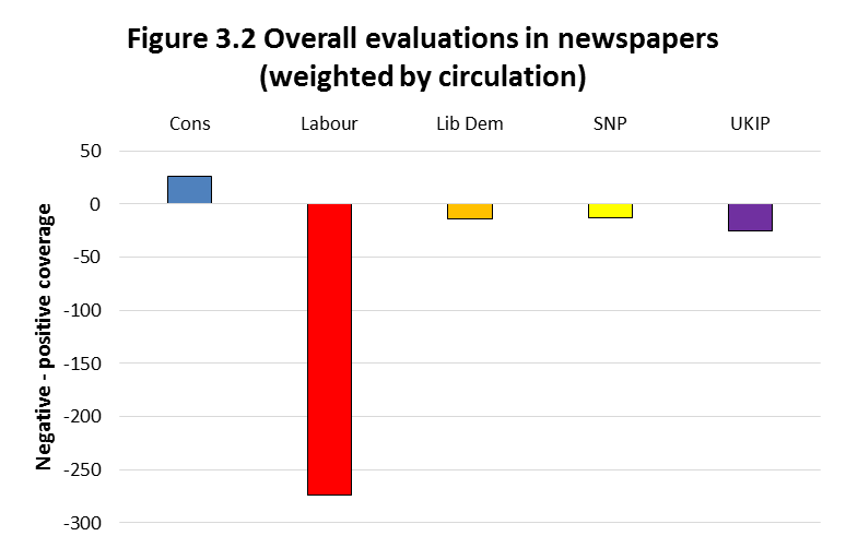 Figure 3.2 Overall evaluations in newspapers (weighted by circulation)