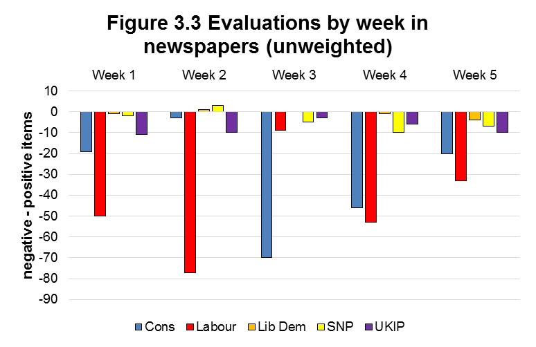 Figure 3.3 Evaluations by week in newspapers (unweighted)