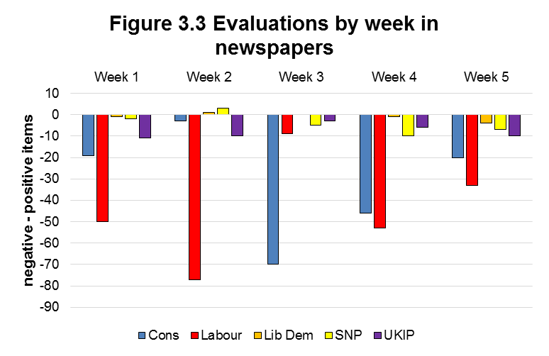 Figure 3.3 Evaluations by week in newspapers