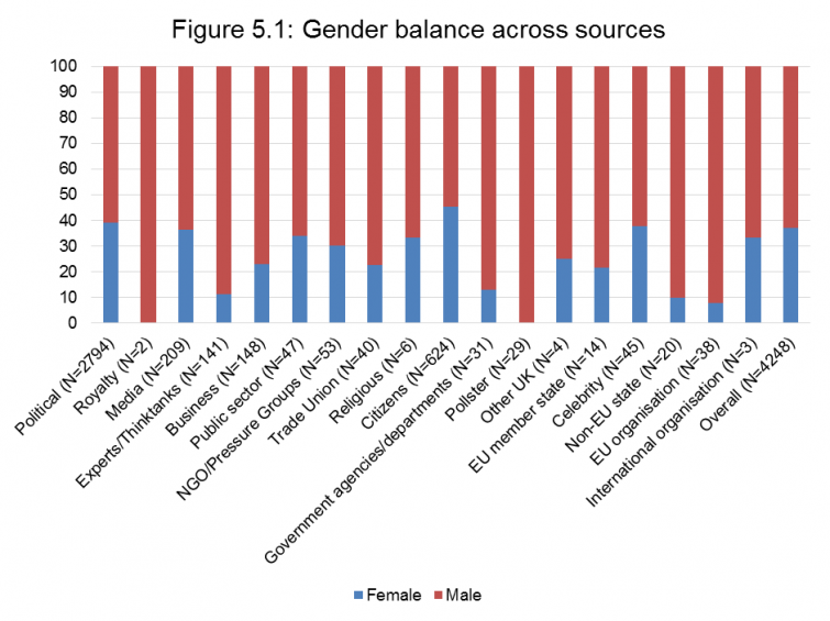 Figure 5.1 Gender balance across sources