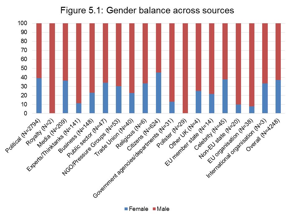 Figure 5.1 Gender balance across sources