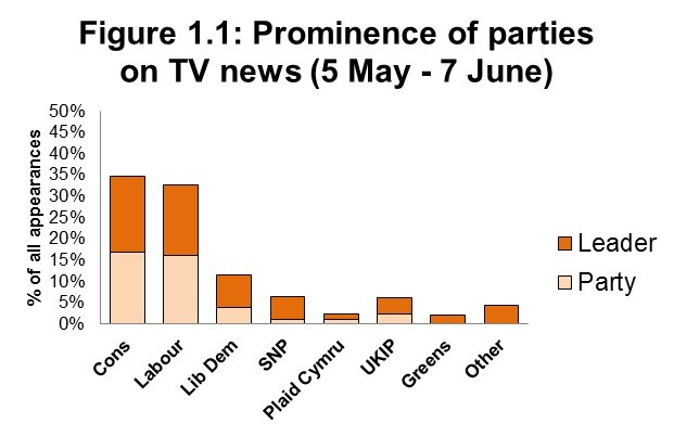 Figure 1.1: Prominence of parties on TV news (5 May - 7 June)