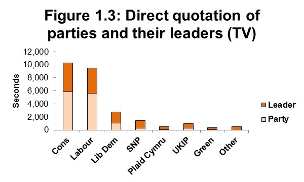 Figure 1.3: Direct quotation of parties and their leaders (TV)