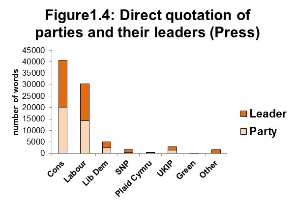Figure1.4: Direct quotation of parties and their leaders (Press)