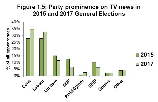 Figure 1.5: Party prominence on TV news in 2015 and 2017 General Elections