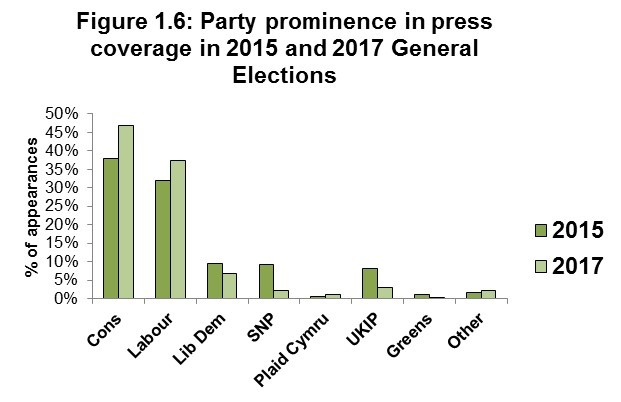 Figure 1.6: Party prominence in press coverage in 2015 and 2017 General Elections