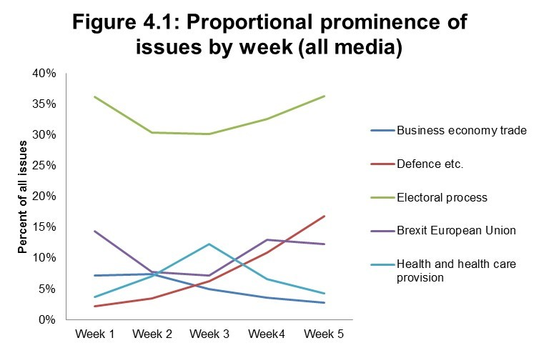 Figure 4.1: Proportional prominence of issues by week (all media)