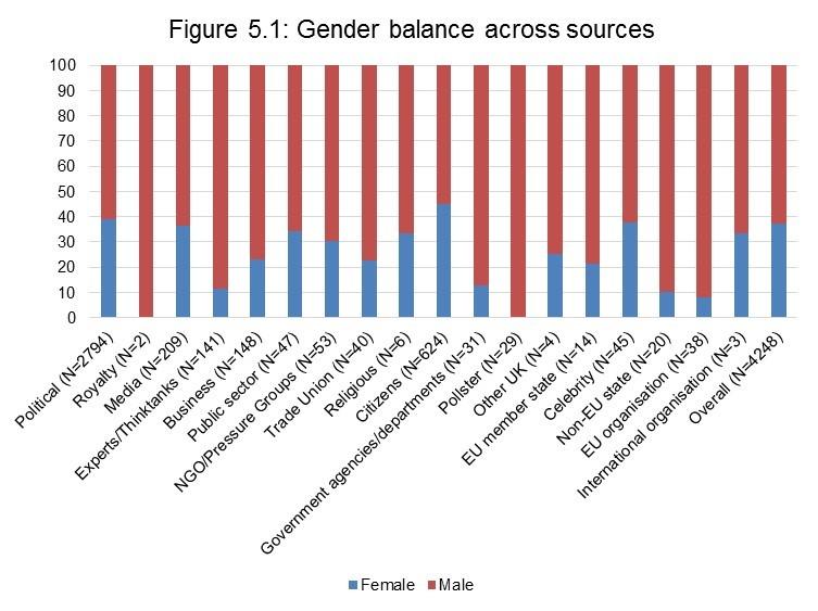 Figure 5.1: Gender balance across sources